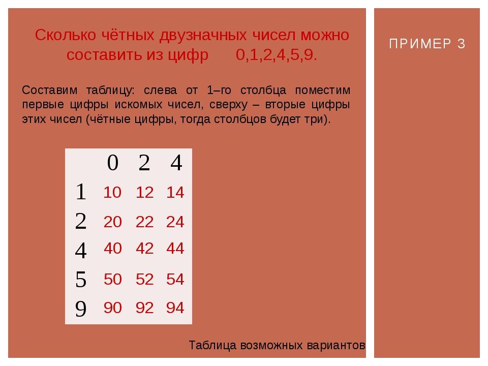 ПРИМЕР 3 Сколько чётных двузначных чисел можно составить из цифр 0,1,2,4,5,9....