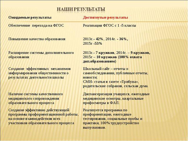 Ожидаемые результатыДостигнутые результаты Обеспечение перехода на ФГОСРеал...