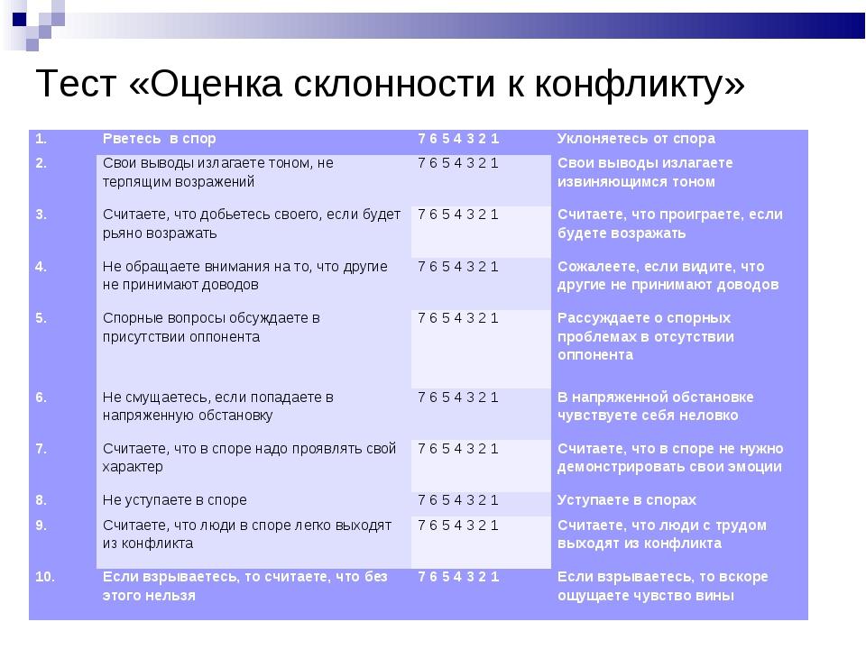 Тест «Оценка склонности к конфликту» 1.Рветесь в спор7 6 5 4 3 2 1Уклоняет...