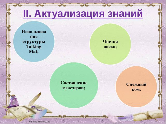 II. Актуализация знаний