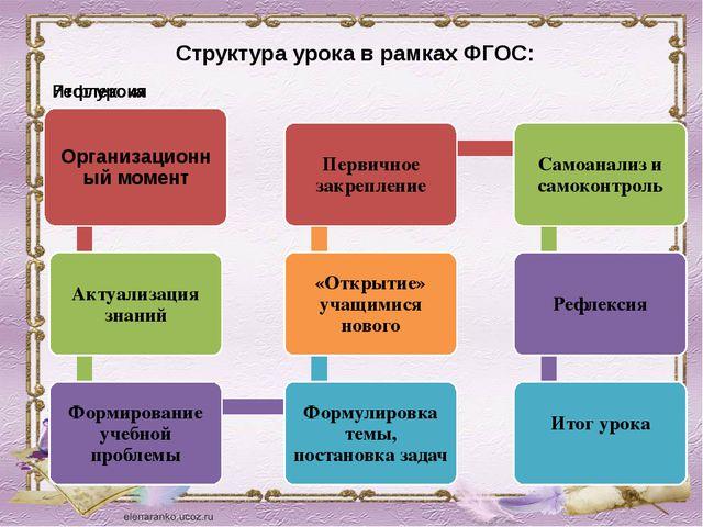 Структура урока в рамках ФГОС: