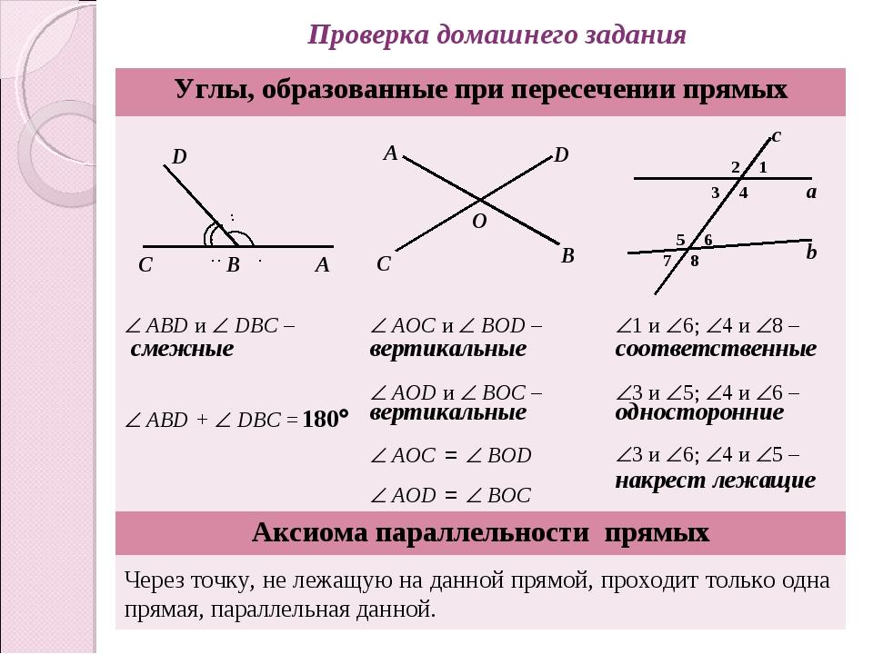 Проверка домашнего задания  ABD и  DBC – смежные  ABD +  DBC = 180  AOC...