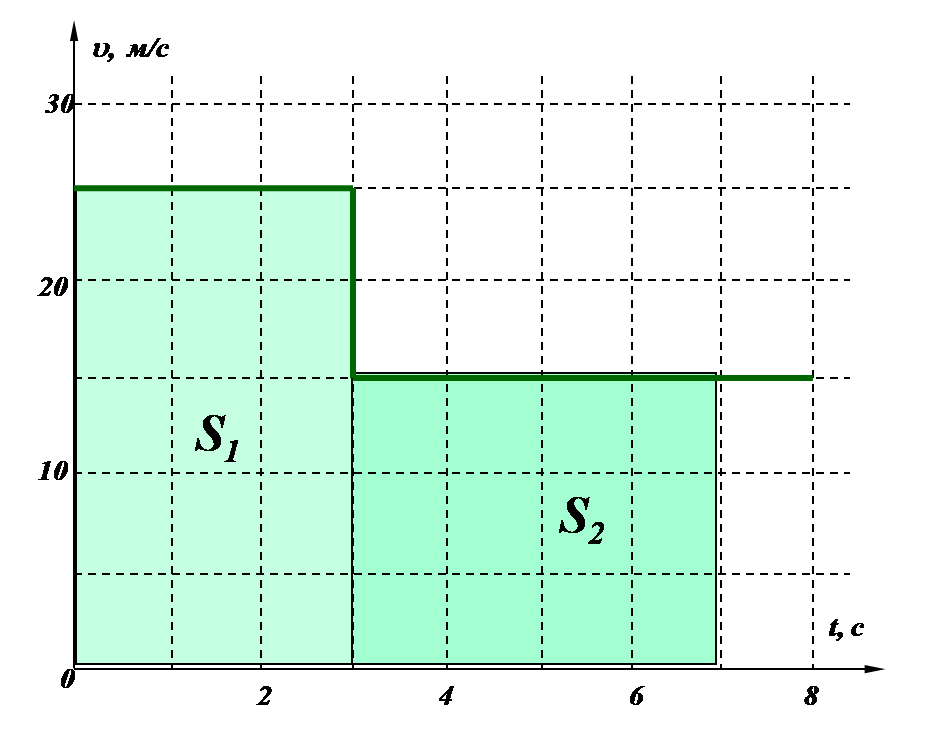 График зависимости скорости от времени.png
