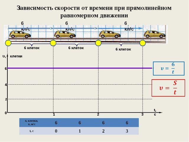 Зависимость скорости от времени при прямолинейном равномерном движении 6 клет...