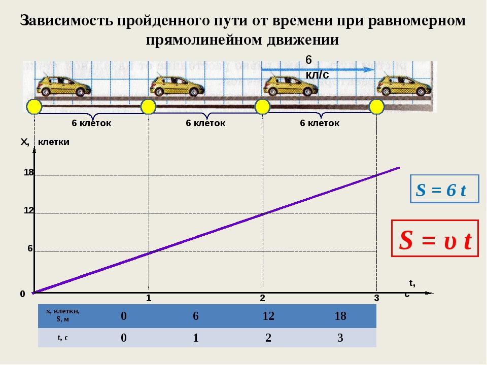 Зависимость пройденного пути от времени при равномерном прямолинейном движени...