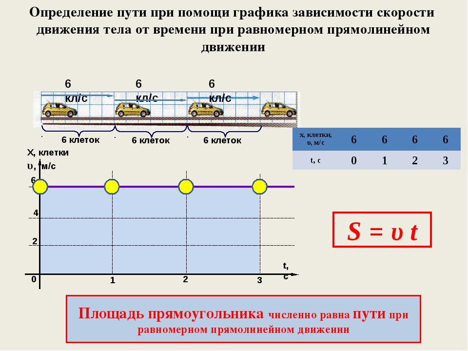 Определение пути при помощи графика зависимости скорости движения тела от вре...