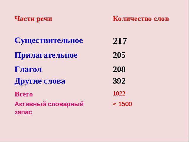 Части речиКоличество слов Существительное217 Прилагательное205 Глагол208...