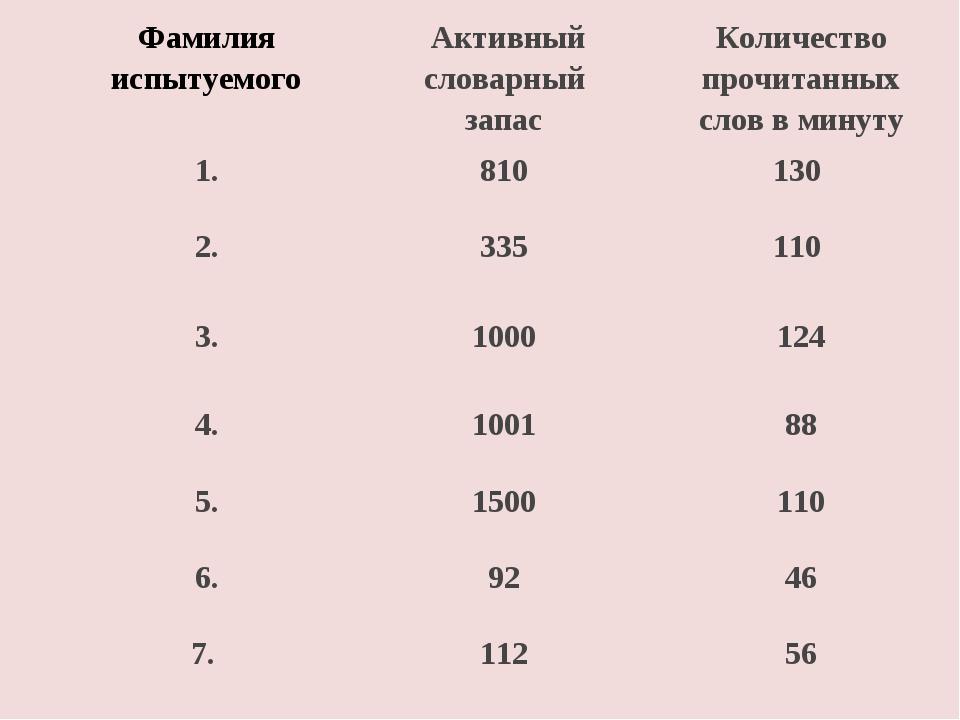 Фамилия испытуемого Активный словарный запасКоличество прочитанных слов в м...
