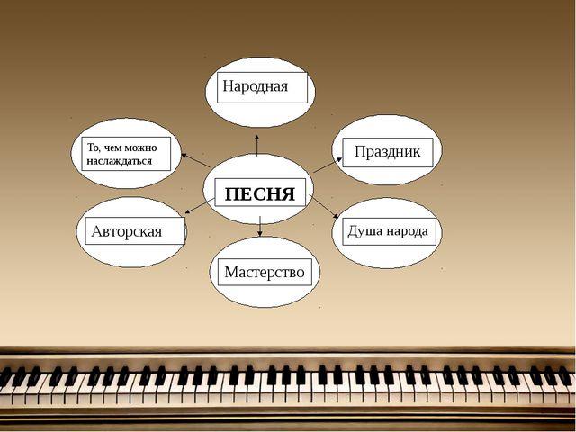 ПЕСНЯ Праздник Душа народа Мастерство Авторская То, чем можно наслаждаться К...