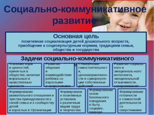 Социально-коммуникативное развитие Основная цель позитивная социализация дет