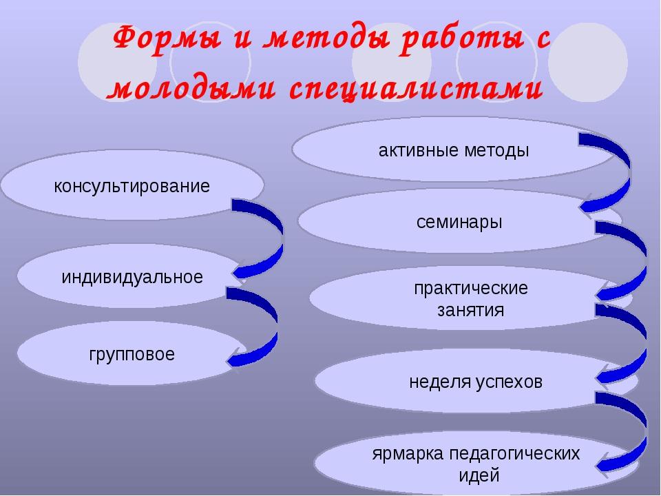 Формы и методы работы с молодыми специалистами консультирование индивидуально...
