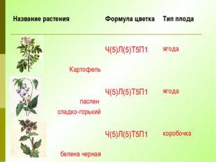 Название растения Формула цветка Тип плода Картофель Ч(5)Л(5)Т5П1 ягода пасле