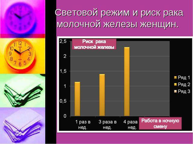 Световой режим и риск рака молочной железы женщин.