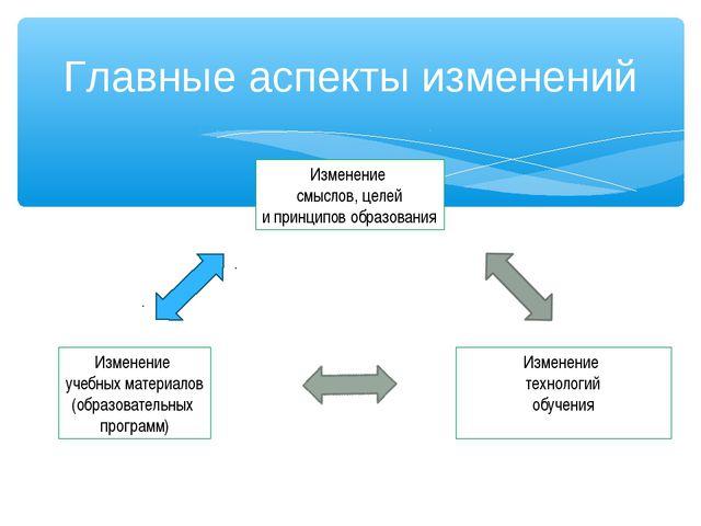 Главные аспекты изменений Изменение смыслов, целей и принципов образования Из...