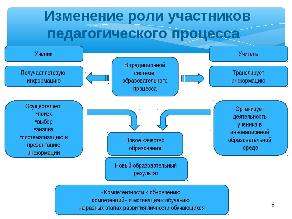 * В традиционной системе образовательного процесса Организует деятельность уч...