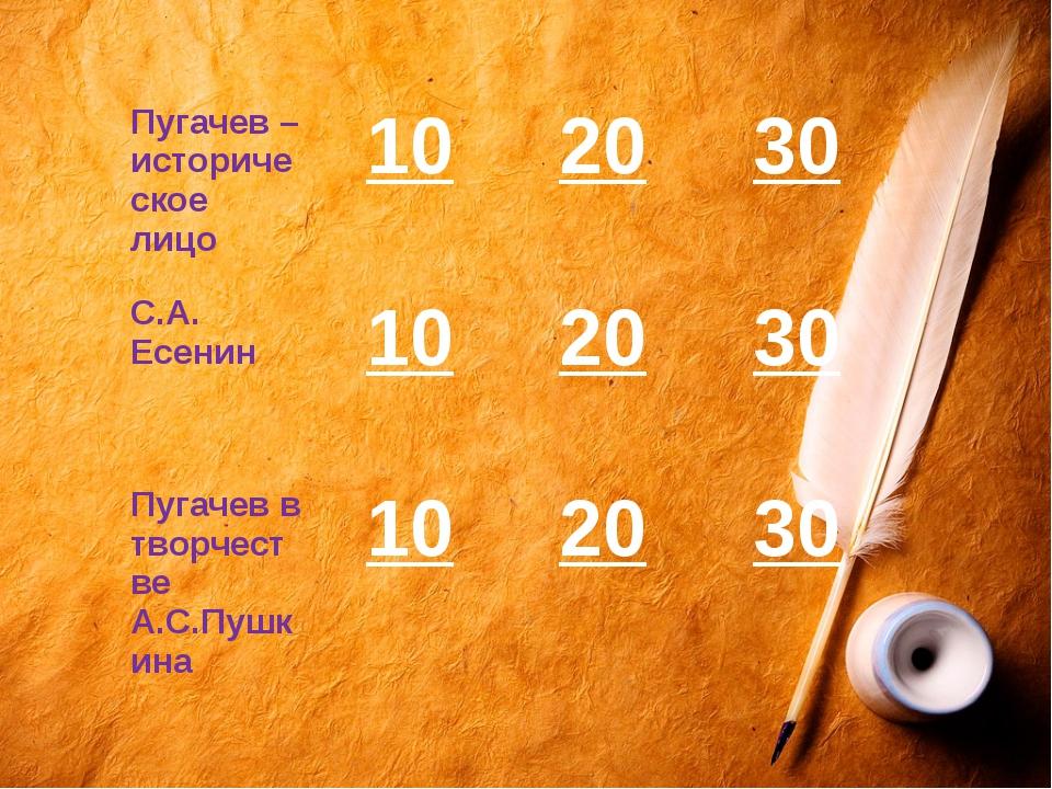 Вспомните имя Пугачева. Емельян.