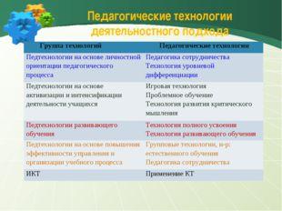 Педагогические технологии деятельностного подхода Группа технологийПедагоги