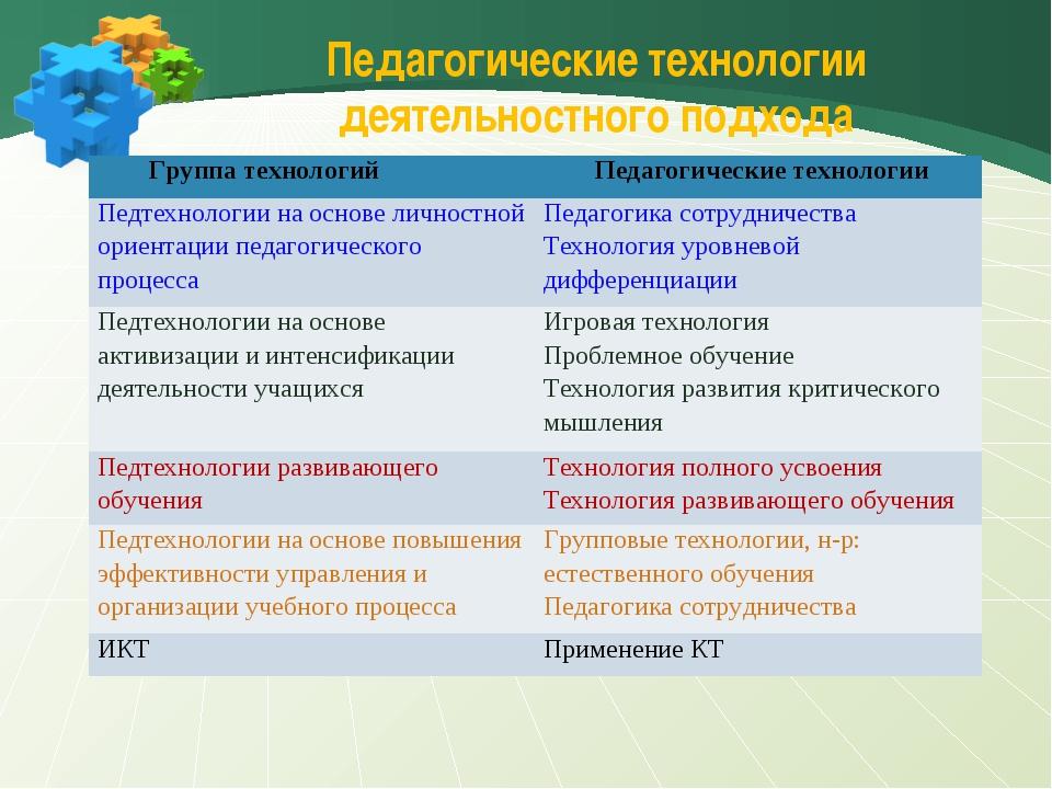 Педагогические технологии деятельностного подхода Группа технологийПедагоги...