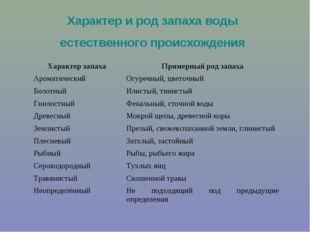 Характер и род запаха воды естественного происхождения Характер запахаПример