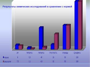Результаты химических исследований в сравнении с нормой