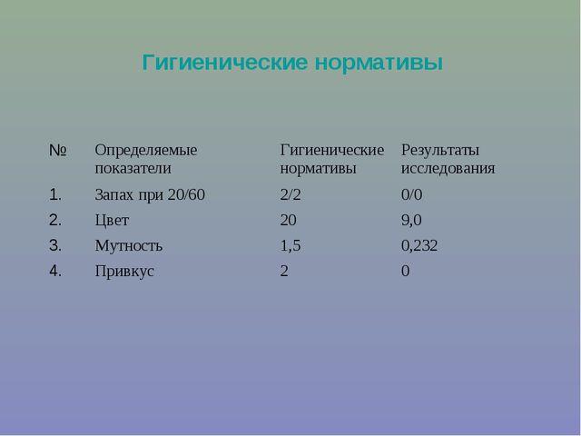 Гигиенические нормативы №Определяемые показателиГигиенические нормативыРез...