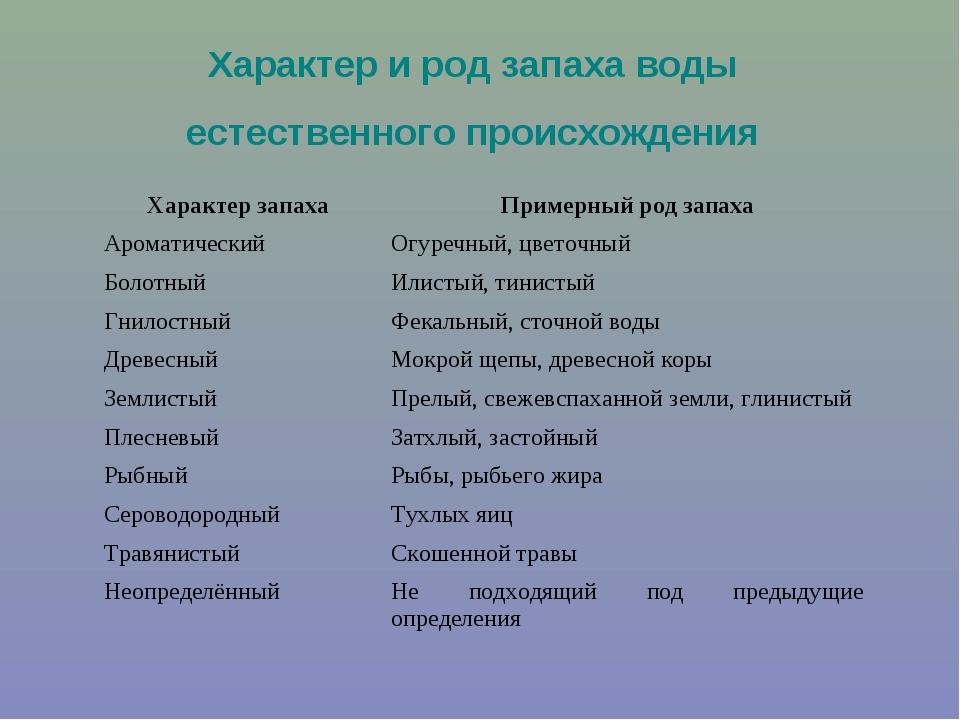 Характер и род запаха воды естественного происхождения Характер запахаПример...