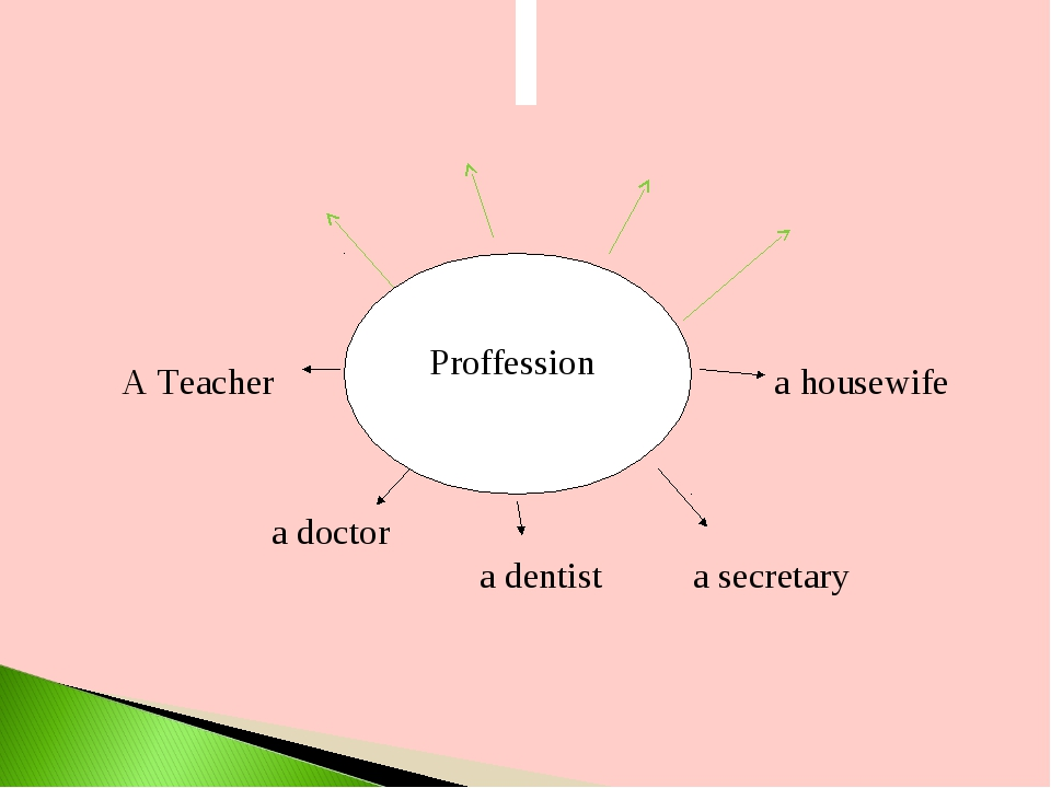 Proffession A Teacher 			 a housewife a doctor 		a dentist a secretary