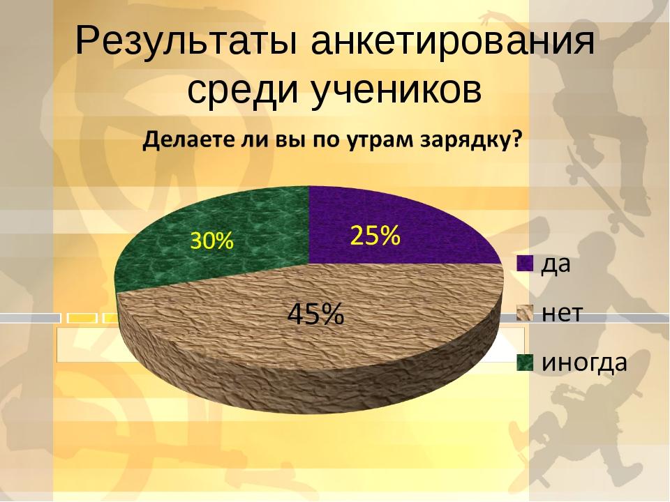 Результаты анкетирования среди учеников