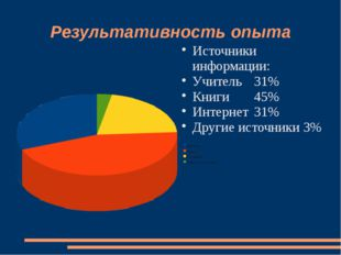 Результативность опыта Источники информации: Учитель31% Книги45% Интернет