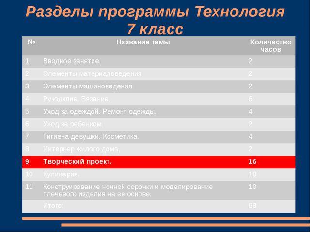 Разделы программы Технология 7 класс №Название темыКоличество часов 1Вводн...