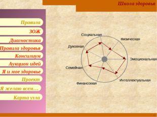 * Школа здоровья Правила здоровья Консилиум Аукцион идей Я и мое здоровье Диа