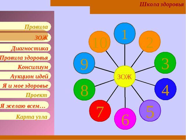 * Школа здоровья Правила здоровья Консилиум Аукцион идей Я и мое здоровье Диа...