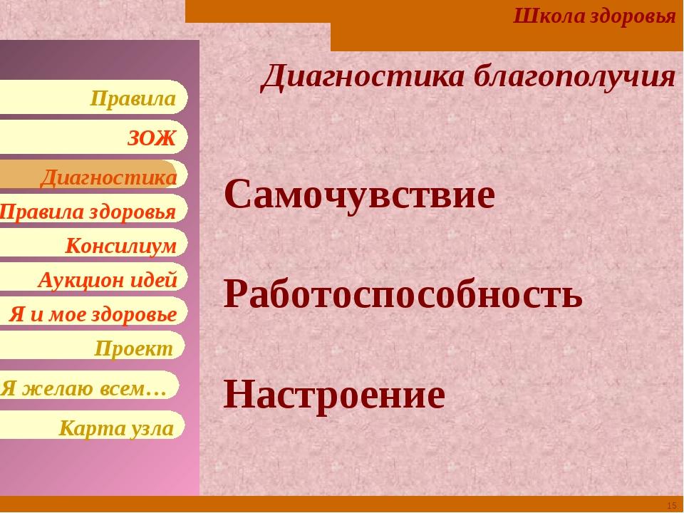 * Диагностика благополучия Самочувствие Работоспособность Настроение Школа зд...