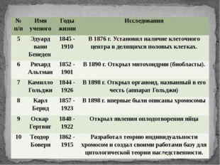 № п/п Имя ученого Годы жизни Исследования 5 Эдуард ванн Бенеден 1845 - 1910