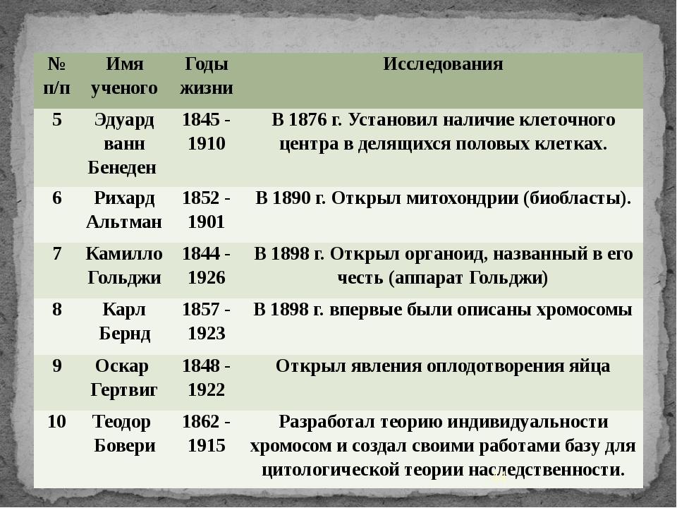 № п/п Имя ученого Годы жизни Исследования 5 Эдуард ванн Бенеден 1845 - 1910...