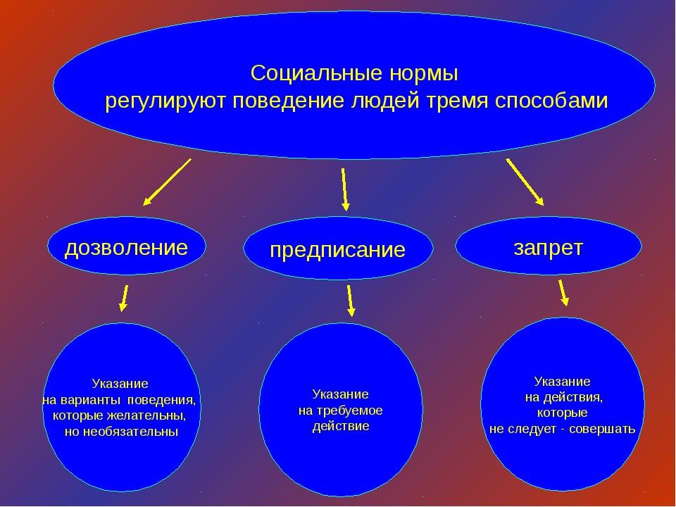 Социальные нормы регулируют поведение людей тремя способами дозволение предпи...