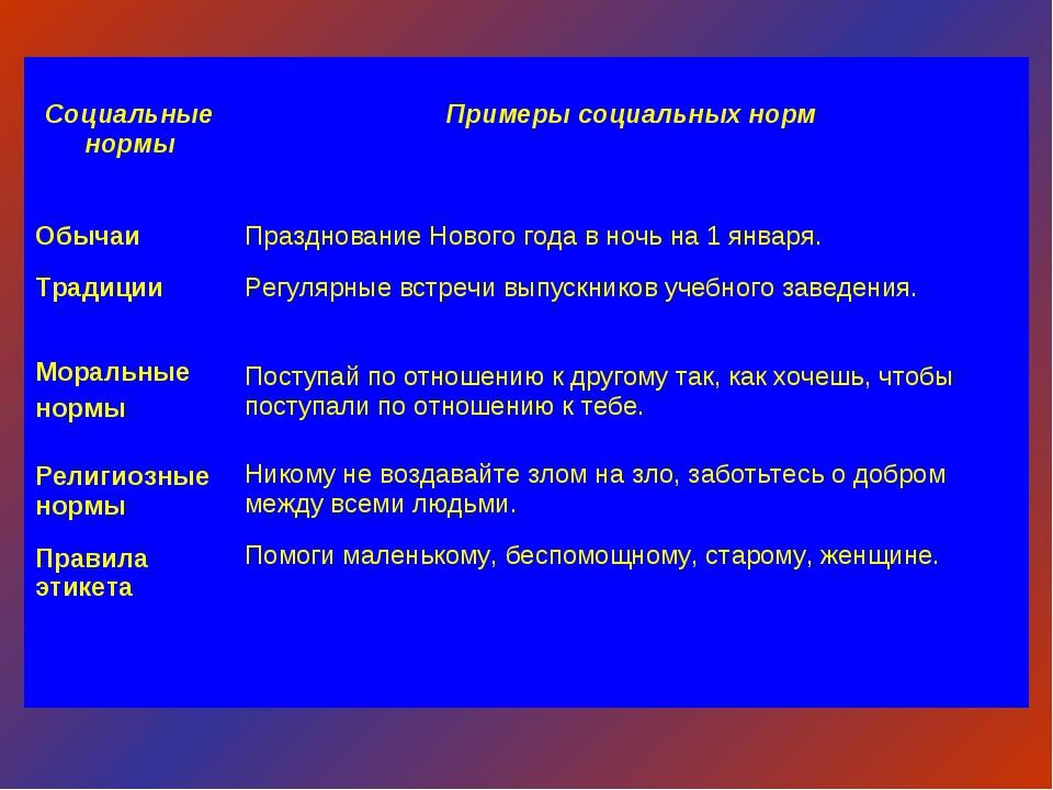 Социальные нормы  Примеры социальных норм Обычаи Традиции Моральные нормы Р...