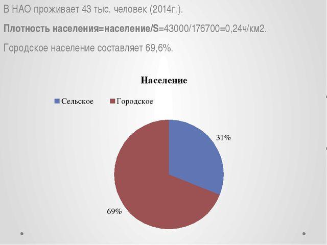 В НАО проживает 43 тыс. человек (2014г.). Плотность населения=население/S=430...