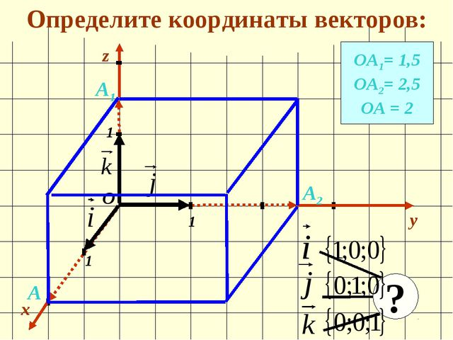 Определите координаты векторов: x y 1 1 1 О z ОА1= 1,5 ОА2= 2,5 ОА = 2 А1 А2...