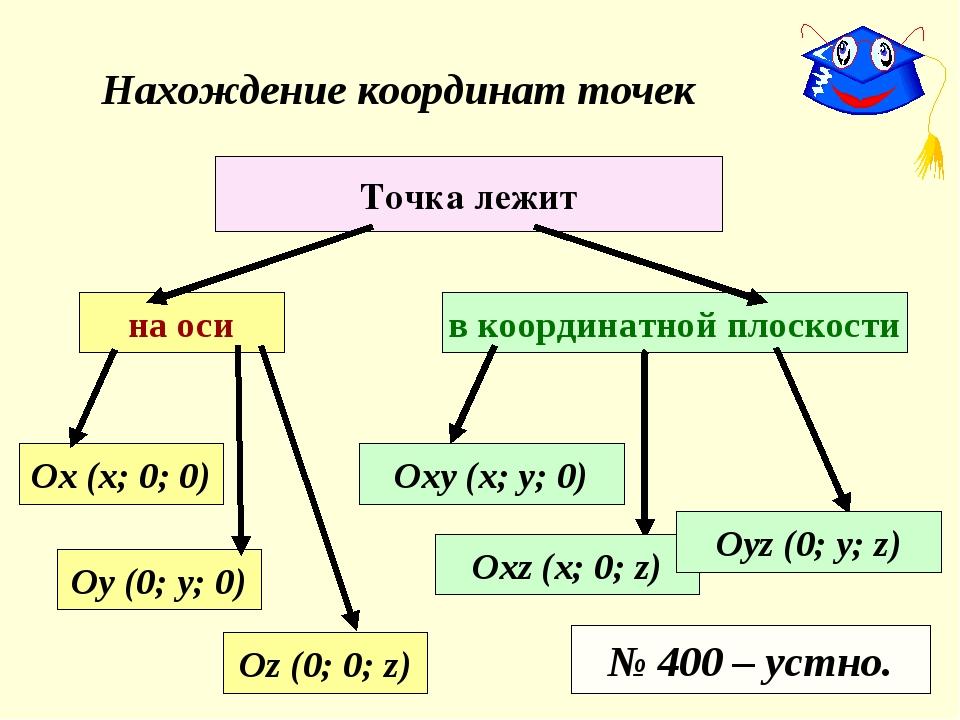 Нахождение координат точек Точка лежит на оси Оу (0; у; 0) Ох (х; 0; 0) Оz (0...