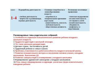 Рекомендуемые темы родительских собраний: Особенности социально-психологическ