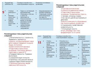 Рекомендуемые темы родительских собраний: Психофизиологические особенности де