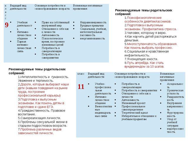 Рекомендуемые темы родительских собраний: Психофизиологические особенности де...