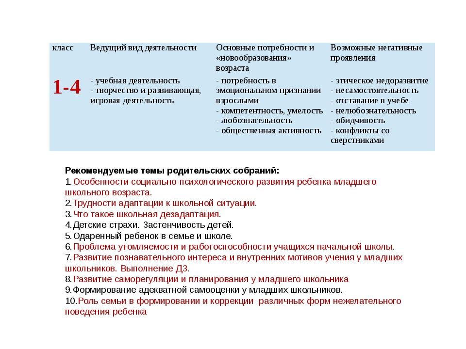 Рекомендуемые темы родительских собраний: Особенности социально-психологическ...