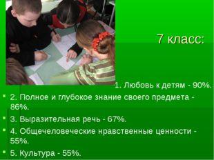 7 класс: 1. Любовь к детям - 90%. 2. Полное и глубокое знание своего предмет