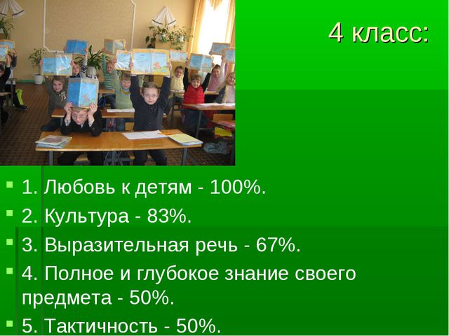 4 класс: 1. Любовь к детям - 100%. 2. Культура - 83%. 3. Выразительная речь -...