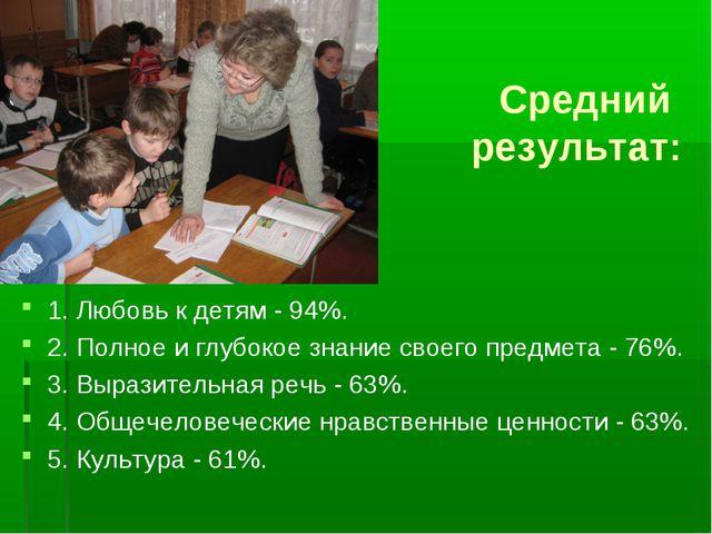 Средний результат: 1. Любовь к детям - 94%. 2. Полное и глубокое знание своег...