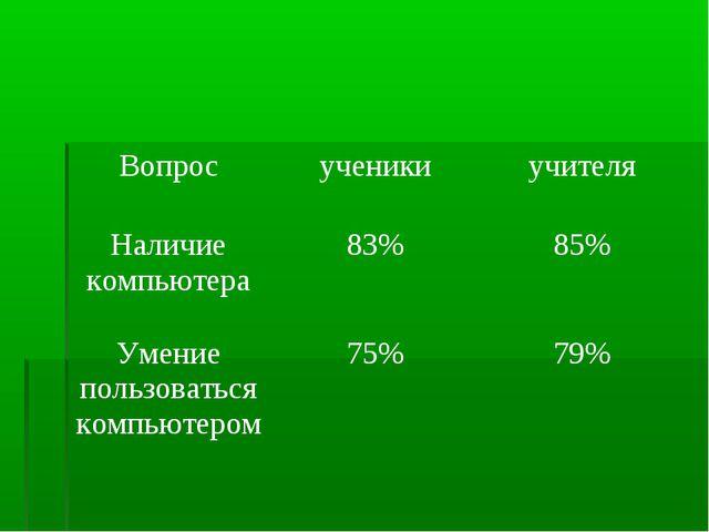 Вопросученикиучителя Наличие компьютера83%85% Умение пользоваться компьют...
