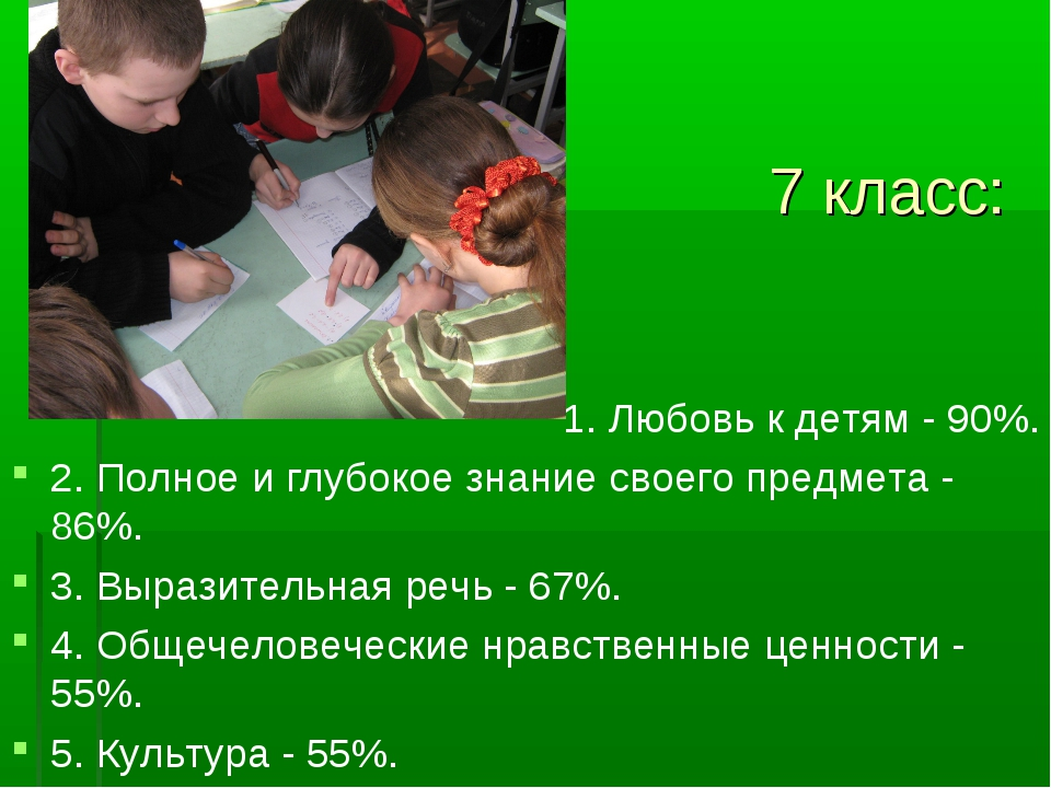 7 класс: 1. Любовь к детям - 90%. 2. Полное и глубокое знание своего предмет...