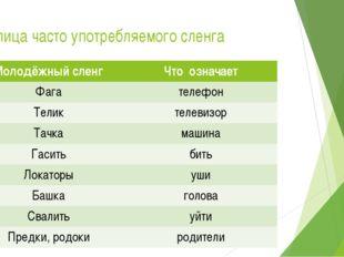Таблица часто употребляемого сленга Молодёжный сленг Что означает Фага телефо